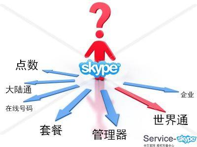 如何选择skype充值卡